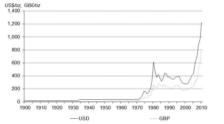 Average annual gold price in USD and GBP since 1900. Source: Reuters Datastream, World Gold Council